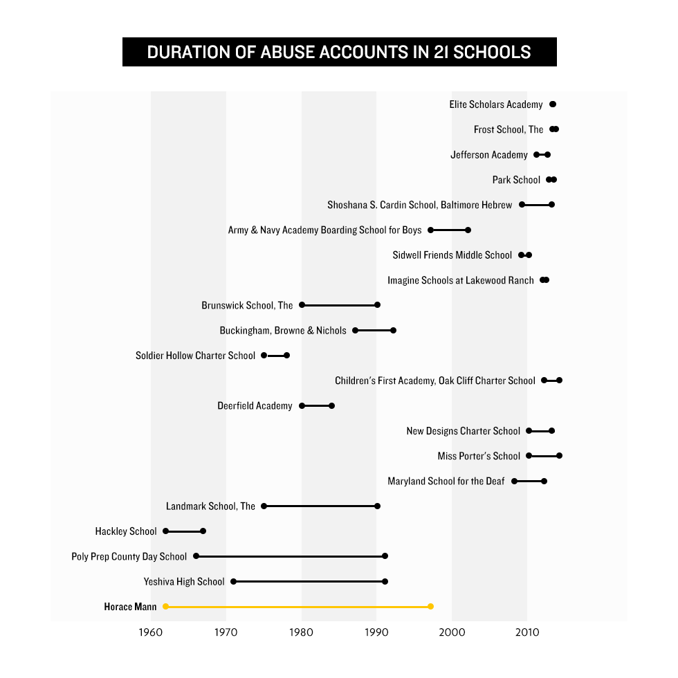 Duration of Abuse Accounts in 21 Schools